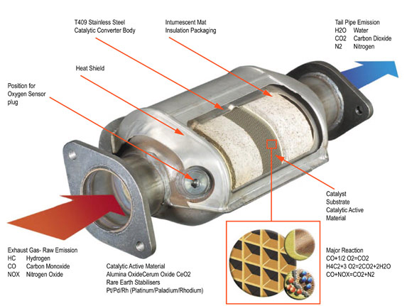 Catalytic Converters: Catalytic Converter Are Generally Made From At Woreks.co