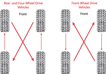 Tire Tech Information Matching Tires On Four Wheel Drive 2016 | 2016 ...
